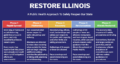 Icon of Five Phases Restore Illinois Plan